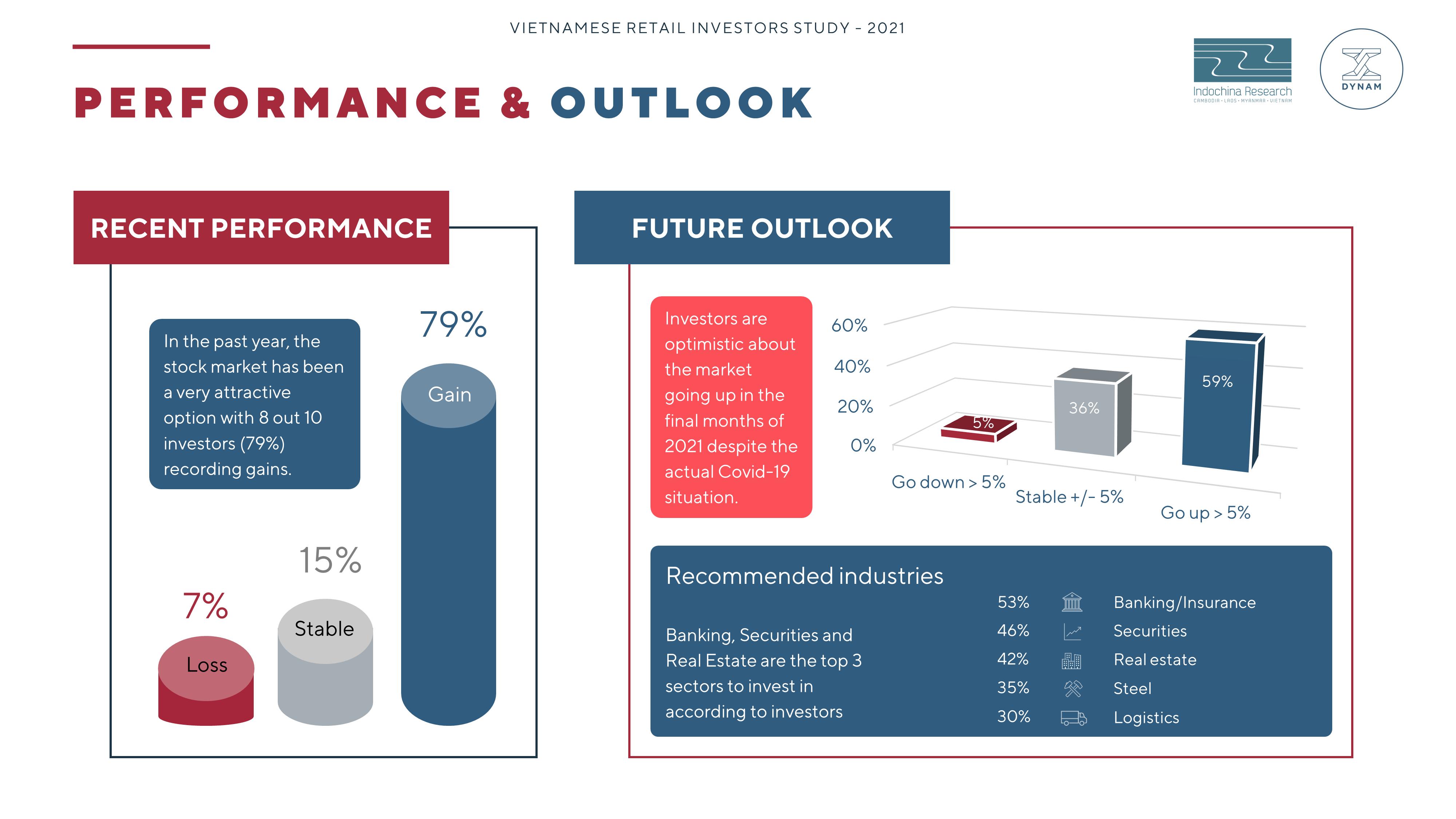 Investors - Outlook