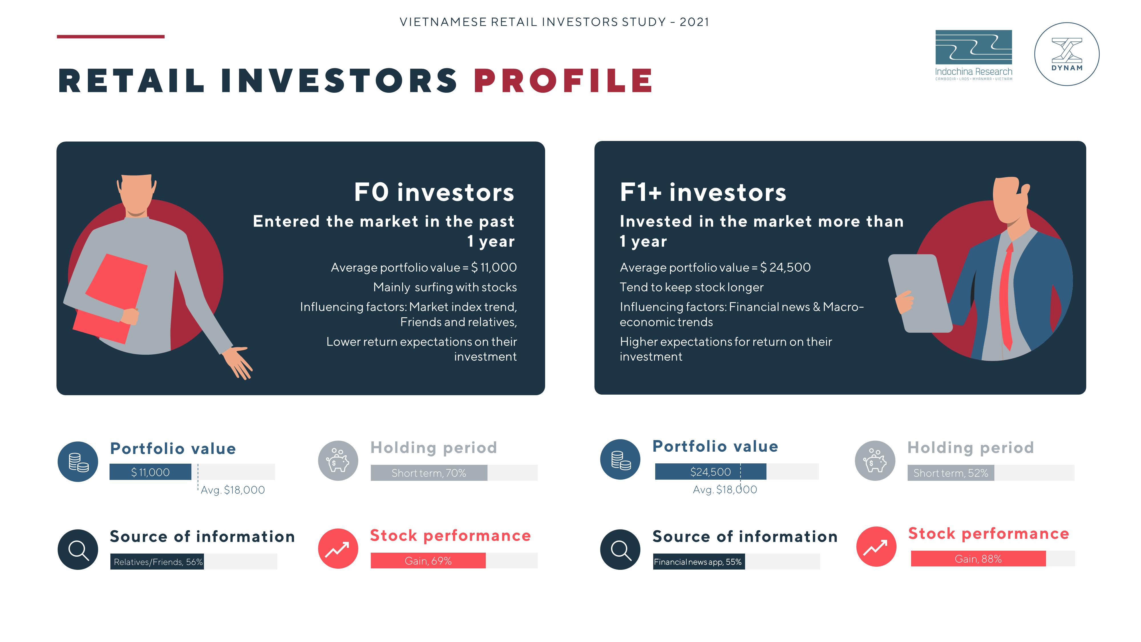 Investors Profile