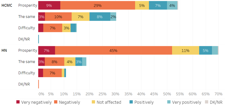 Figure 7: People's prospects about next year's economy and Covid-19 impact on them