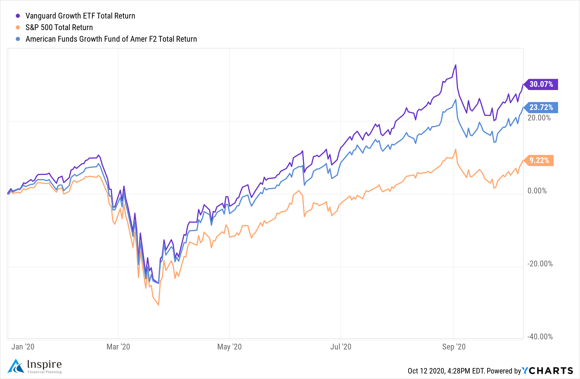 Vanguard and american funds election year investment results
