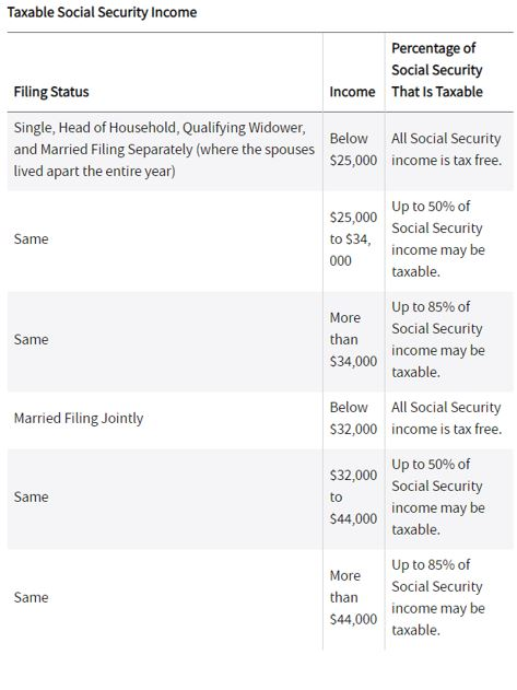 taxable social security income table for minimizing taxes