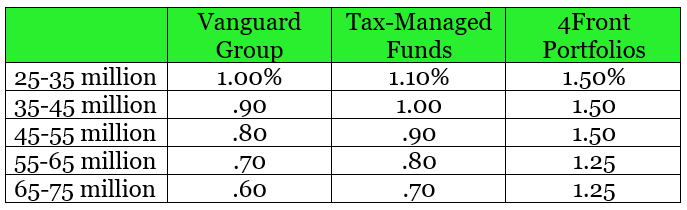 ultra high net worth fee only asset management fees