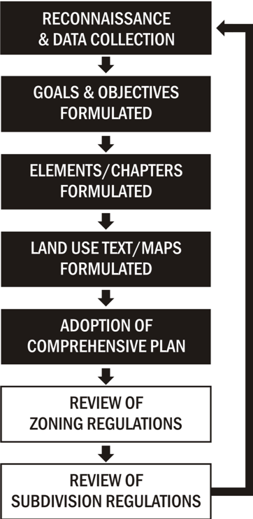 Flow chart, where each section leads to the next section, and the final goes back to the first section. The sections read: Reconnaissance & Data Collection, Goals & Objectives Formulated, Elements/Chapters Formulated, Land Use Text/Maps Formulated, Adoption of Comprehensive Plan, Review of Zoning Regulations, Review of Subdivision Regulations, [back to Reconnaissance & Data Collection and repeats]