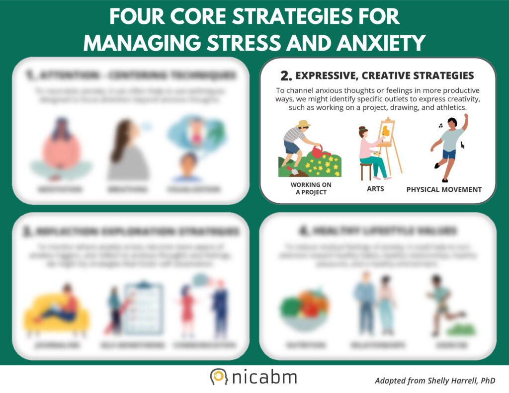 Nicabm Four Core Strategies for Managing Stress and Anxiety, Adapted from Dr. Shelly Harrell - 2. Expressive, Creative Strategies.