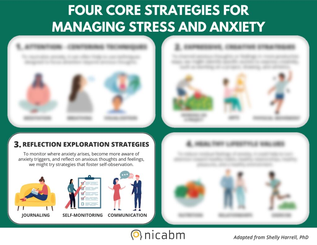 Four Core Strategies for Managing Stress and Anxiety. 3. Reflection Exploration Strategies: To monitor where anxiety arises, become more aware of anxiety triggers, and reflect on anxious thoughts and feelings, we might try strategies that foster self-observation, such as journaling, self-monitoring and communication. Provided by Nicabm, adapted from Dr. Shelly Harrell.