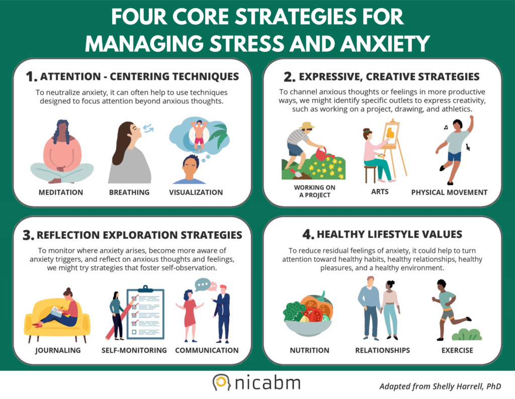Four Core Strategies for Managing Stress and Anxiety from Nicabm, adapted from Dr. Shelly Harrell