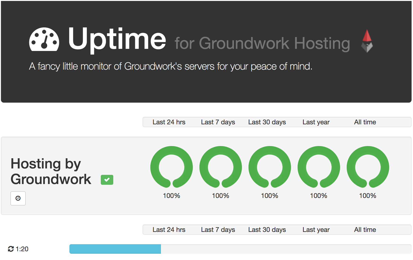 Groundwork web hosting status