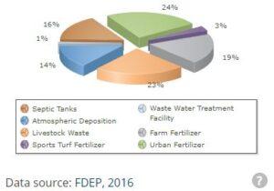 fertilizer, nitrate, water, springs, homosassa
