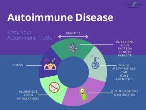Autoimmune Profile Diagram