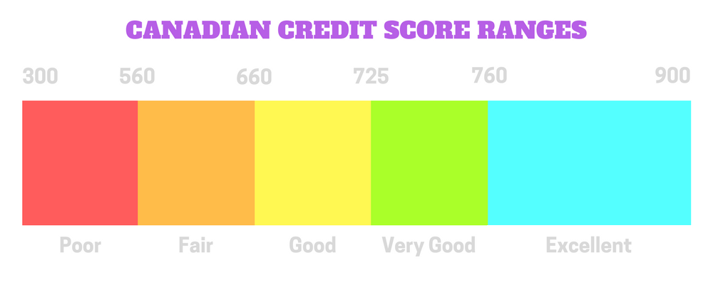 Discover where your Credit Score stands with this breakdown of Canadian Credit Score Ranges!