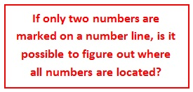 A Number Line Exploration