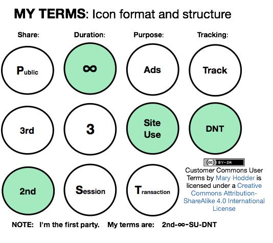 User Terms Strawman Proposal