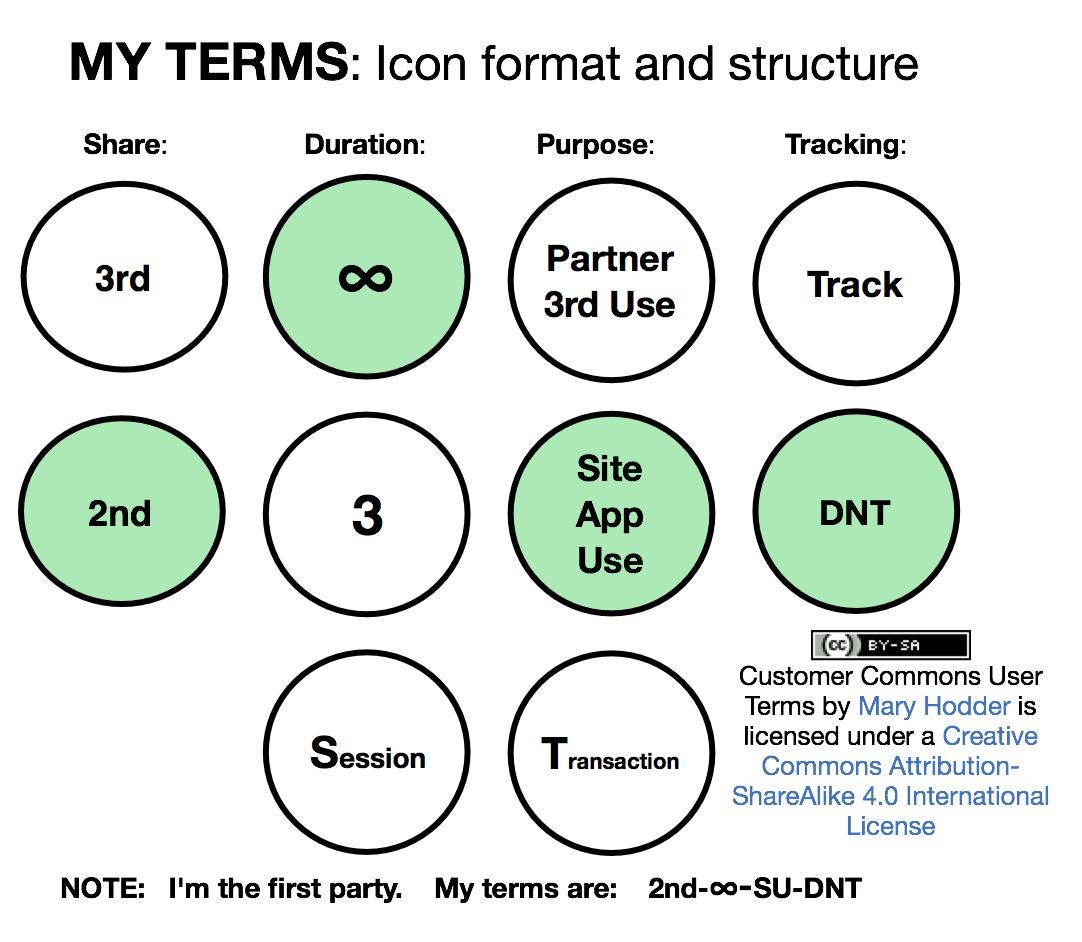 User Terms v. 7 Draft Icons
