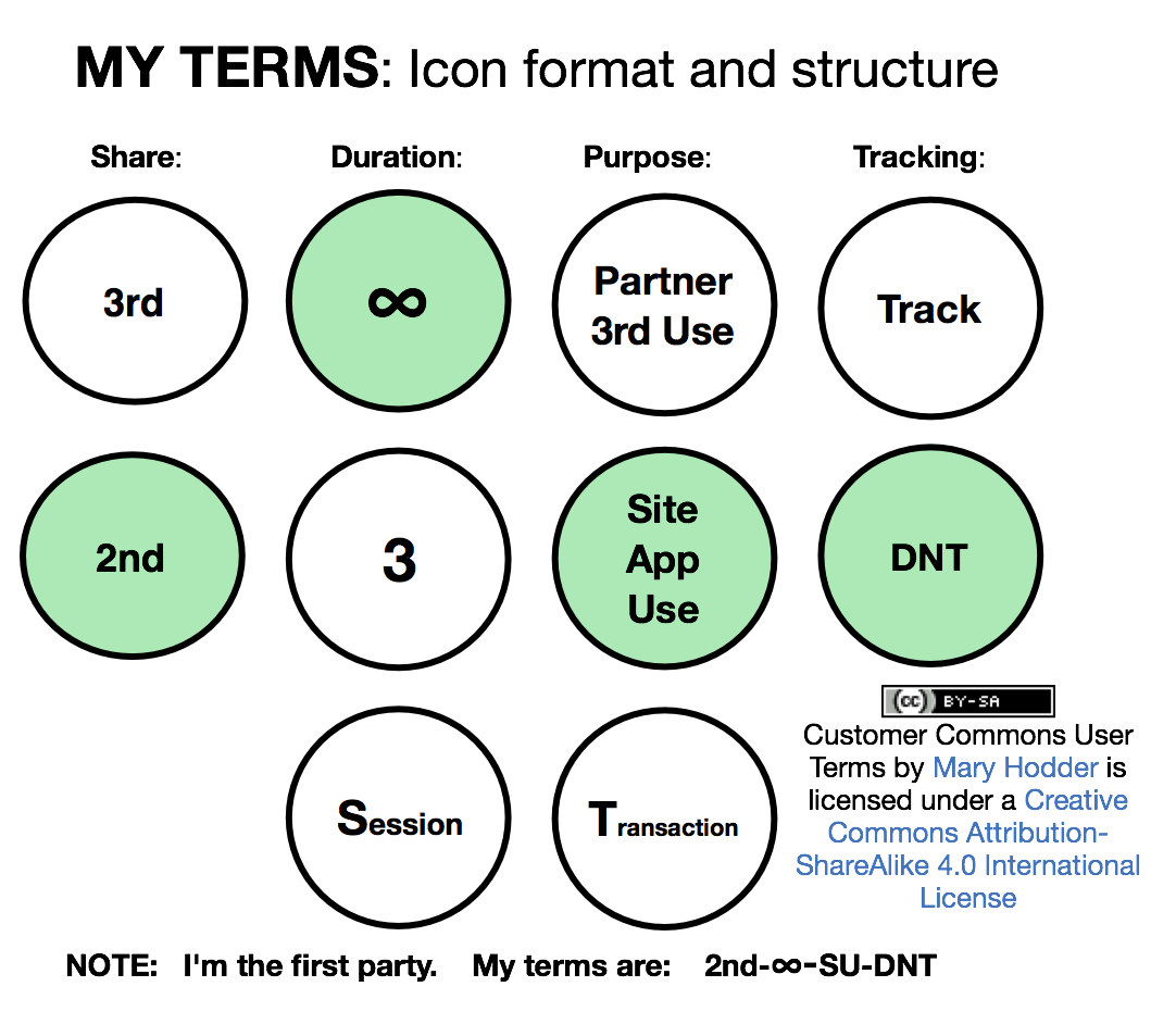 UserSubmittedTerms1stDraft
