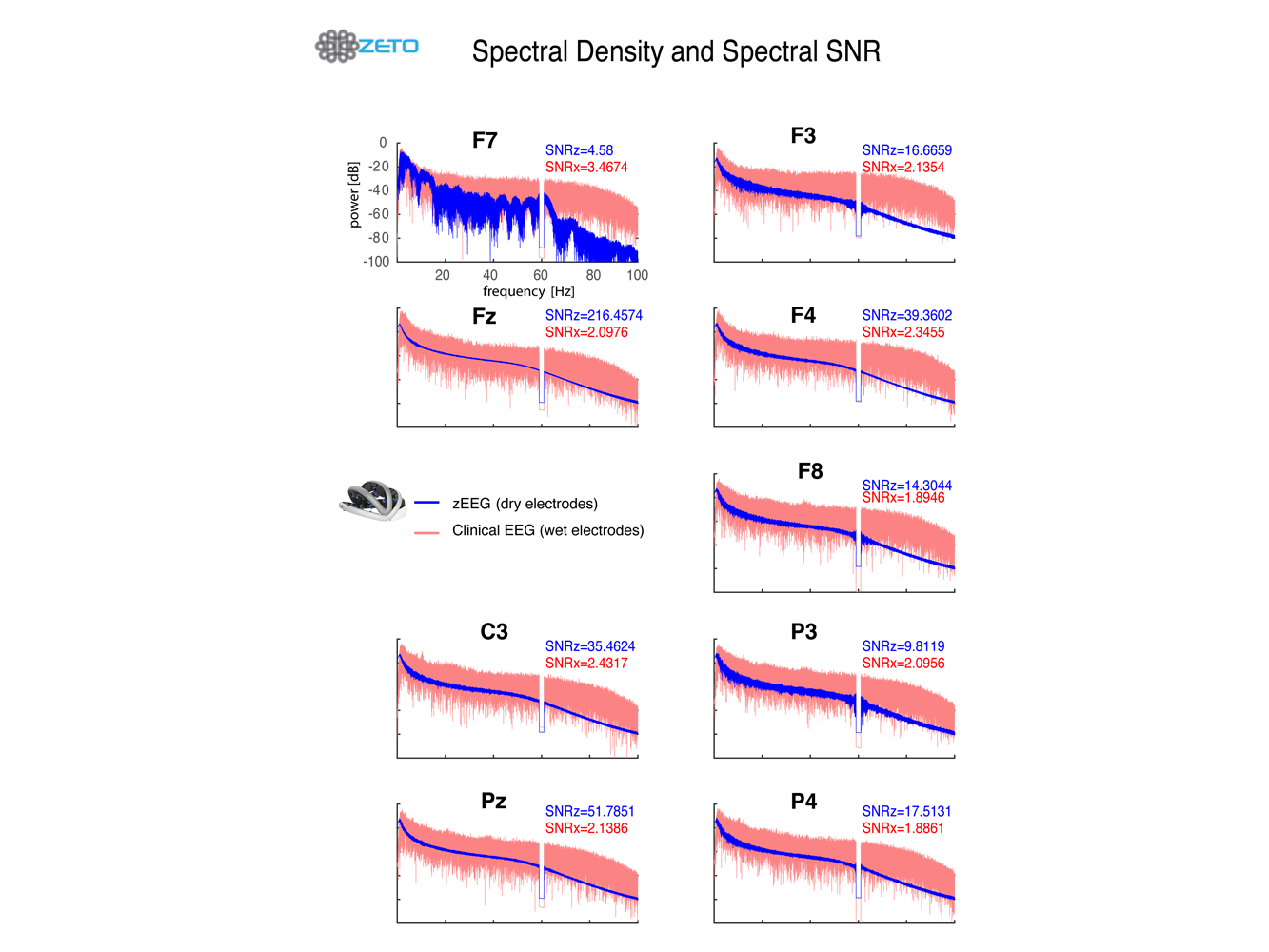 Zeto Dry EEG Headset Spectral Density and Spectral SNR