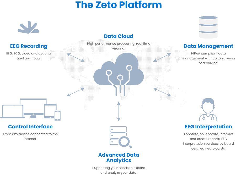 Zeto Dry Electrode EEG System Platform
