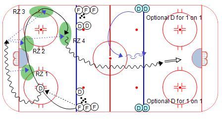 Controlled Skating Breakout Drill