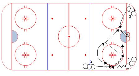 Cycle Give and Go Drill