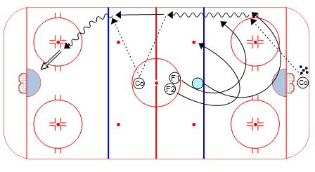 Penalty Kill Forecheck Angling Drill