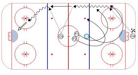 Penalty Kill Forecheck Angling Drill