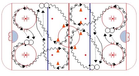 Bednár Skating Warm-up Drill