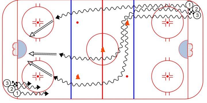 3 Shot Hockey Warm-Up Drill