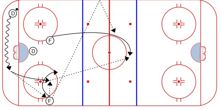 USA Hockey's New Icing Rule, and How it Affects your Penalty Kill
