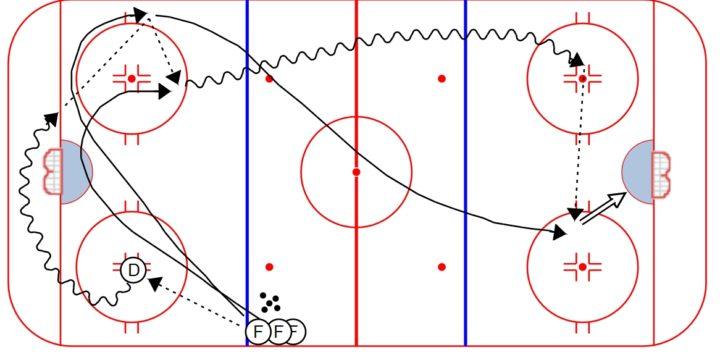 Hockey Breakout Drill