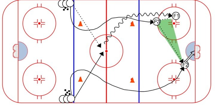 Attack Triangle Sequence
