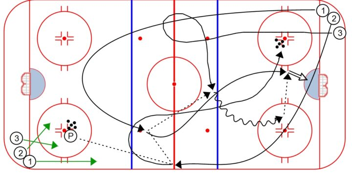 3 Man 3 Zone Timing Drill