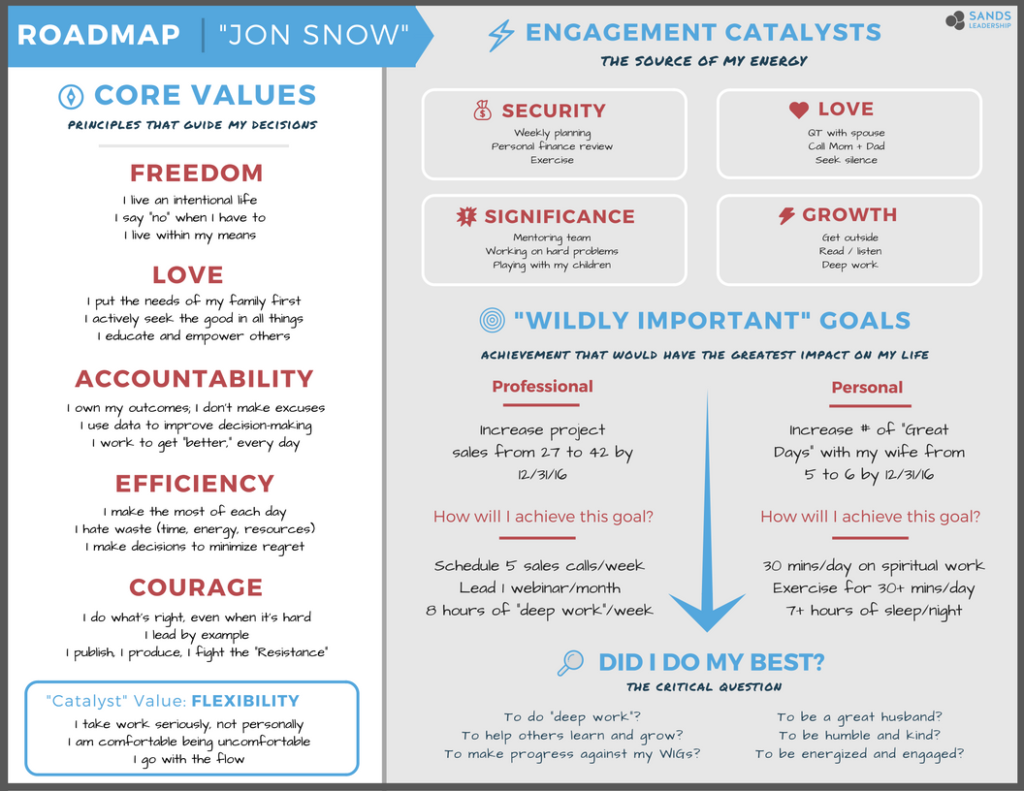If you want to address engagement, everyone needs a roadmap like this.