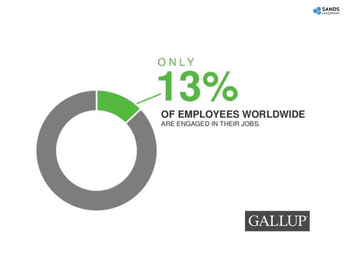 Gallup's most recent engagement survey data