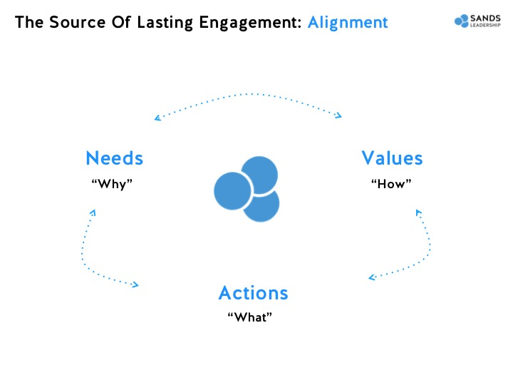 The source of lasting engagement: alignment
