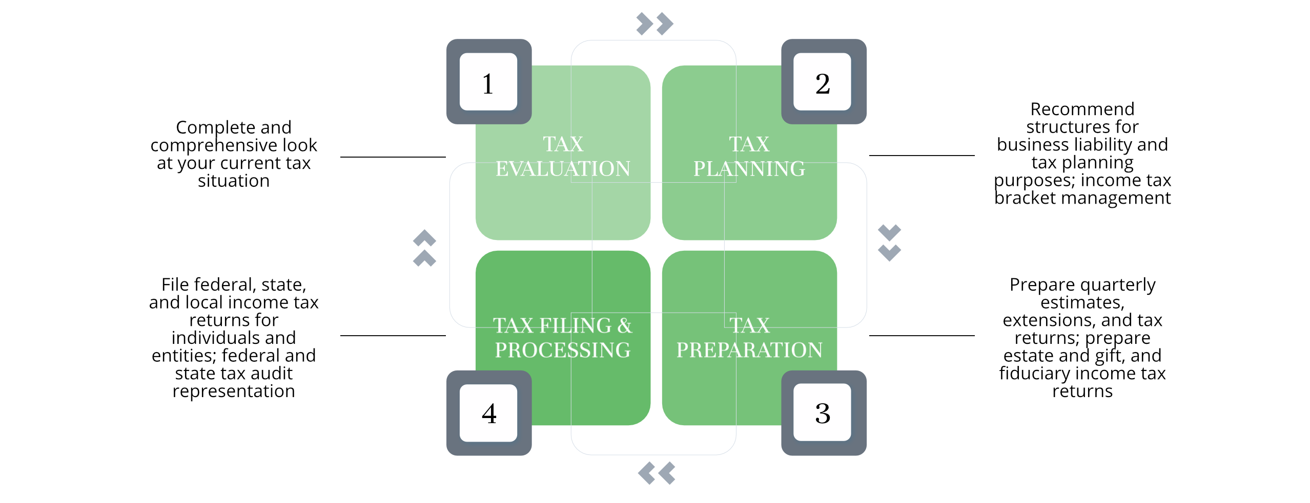 Westover Capital Advisors - Tax Preparation and Consultation Process