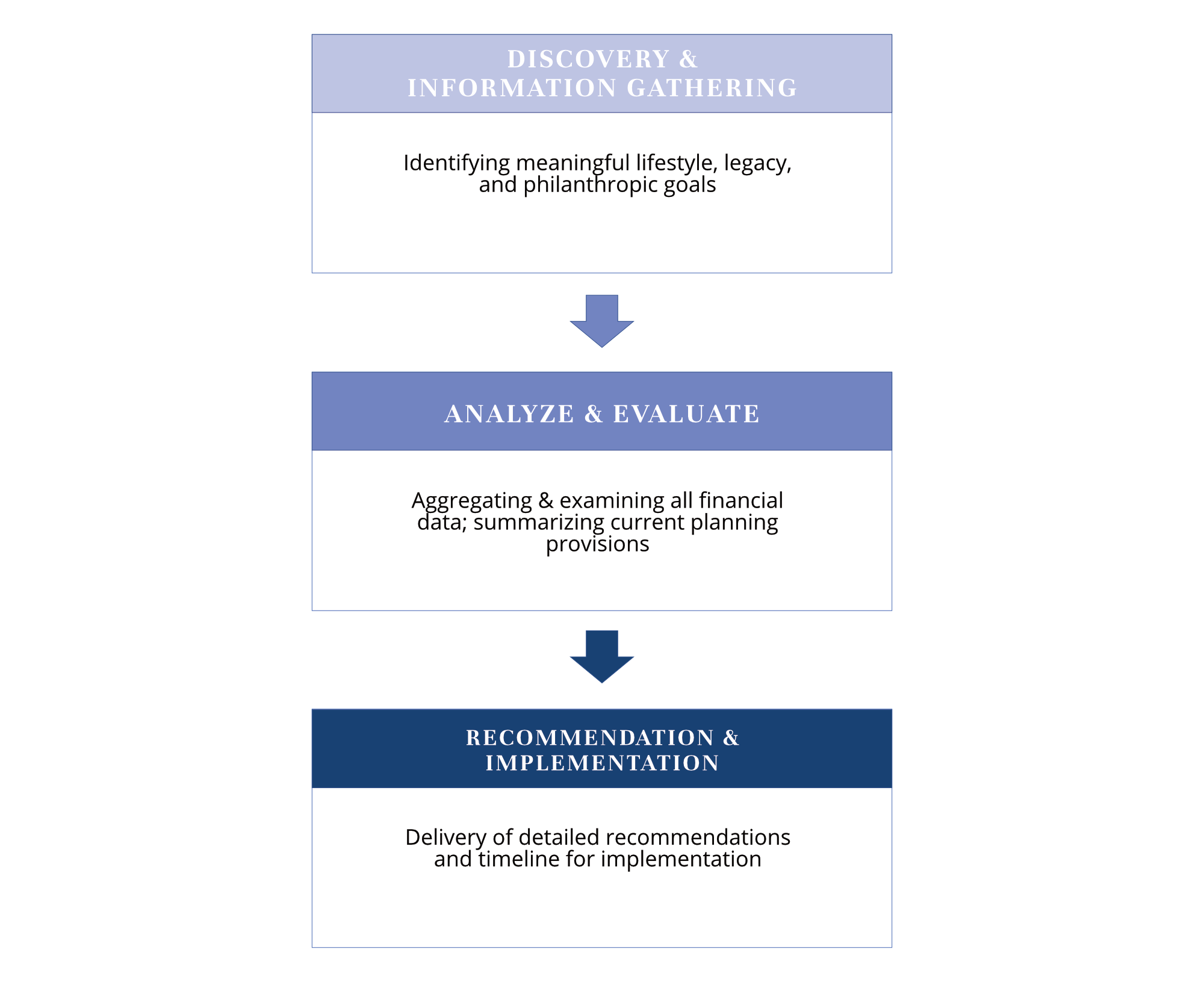 Westover Capital Advisors - Wealth Planning Process