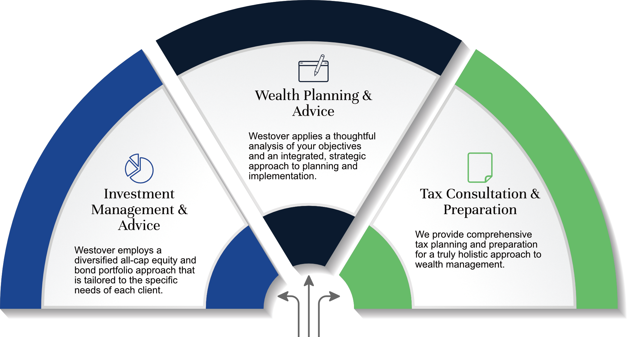 Westover Capital Advisors - Comprehensive investment management, wealth advice, and tax consultation