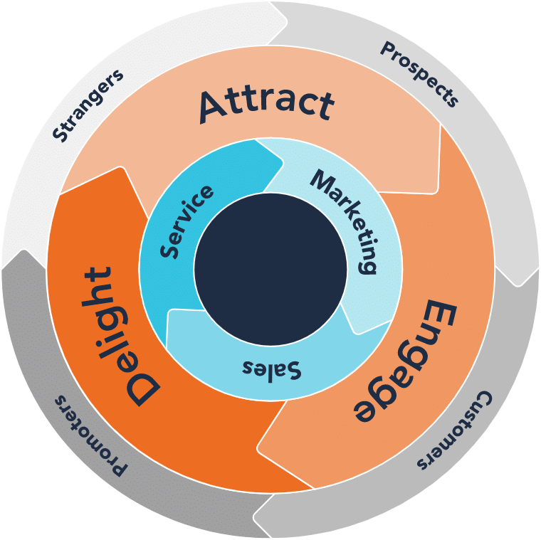 Flywheel_Marketing_Growth