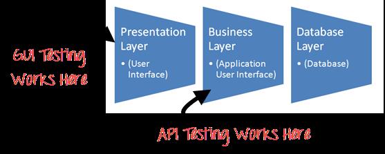 GUI vs API testing