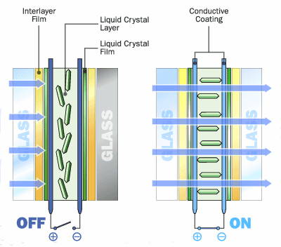Switchable LCD Glass composition comparison