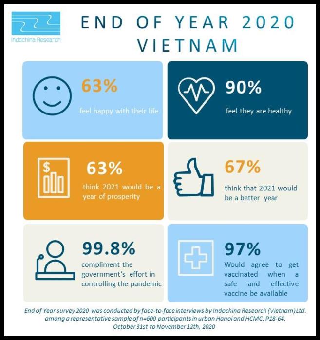 Vietnamese are optimistic for 2020