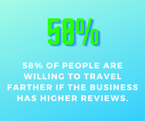 58% of people will travel  higher reviews