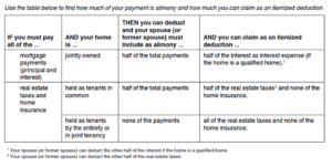 Mortgage Interest Deduction chart