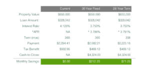 Refinancing the Marital Home chart