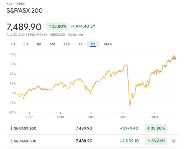 asx200 vs asx300