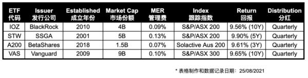 ETF Compare
