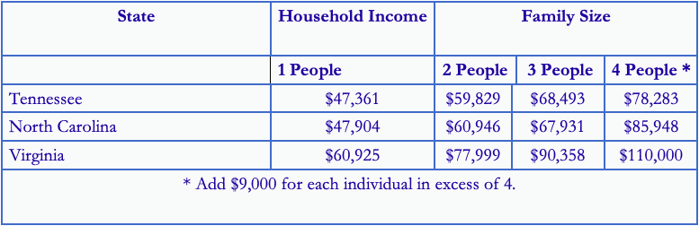 median income tables for chapter 7 bankruptcy means test qualify
