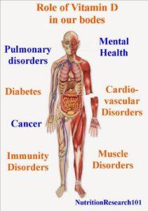 Vitamin D, immune, diabetes, lung health, cardiovascular