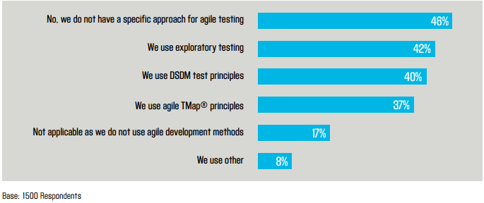 agileProjects