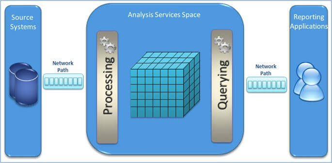Analysis Services Space