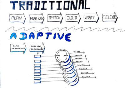 Traditional vs Agile Development